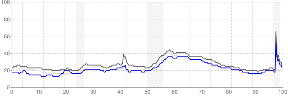 Hattiesburg, Mississippi monthly unemployment rate chart